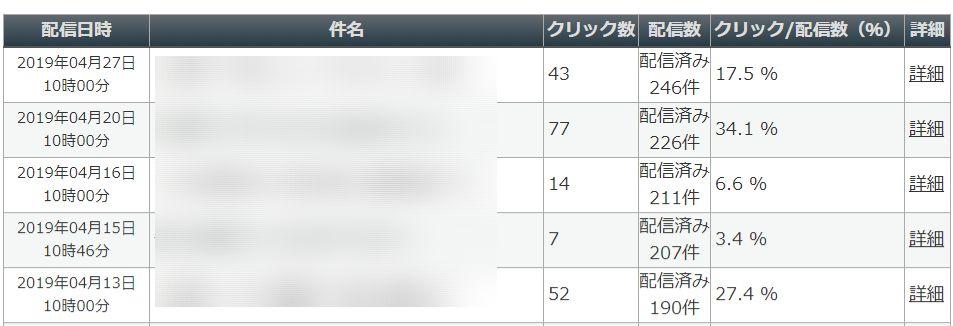 MyASP(マイスピー)のクリック率